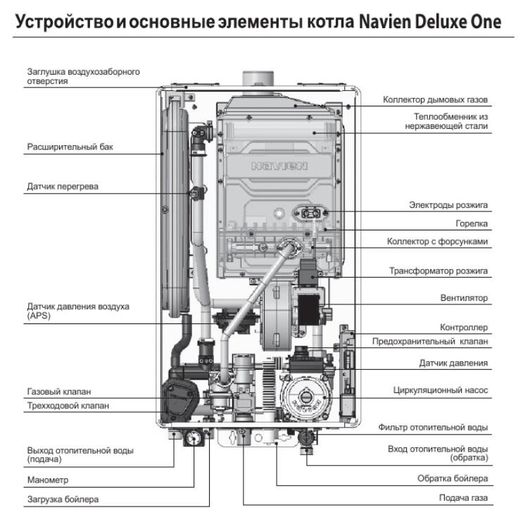 3 основные схемы обвязки одноконтурного газового котла