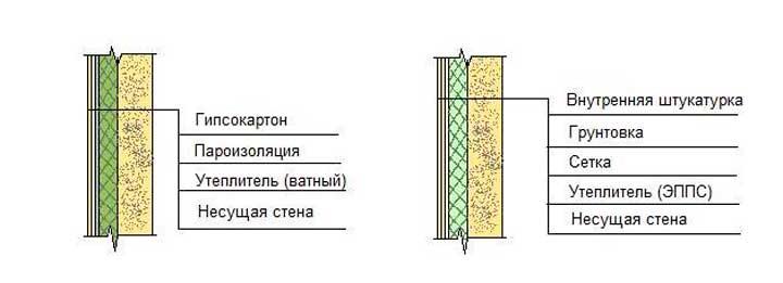 Эффективность утепления стен дома или квартиры внутри помещения: как обшить утеплителем изнутри под гипсокартоном?
