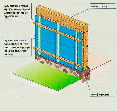Как утеплить дом из дерева изнутри минеральной ватой