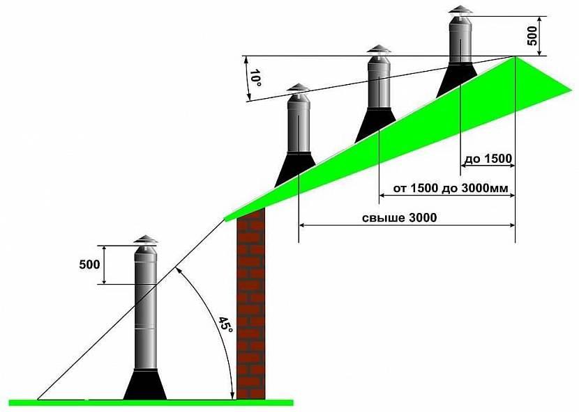Значение положения высоты дымохода относительно конька крыши