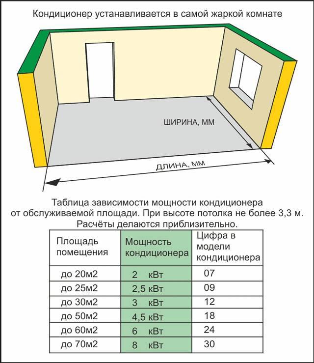 Как подобрать кондиционер по объему помещения: методы расчета