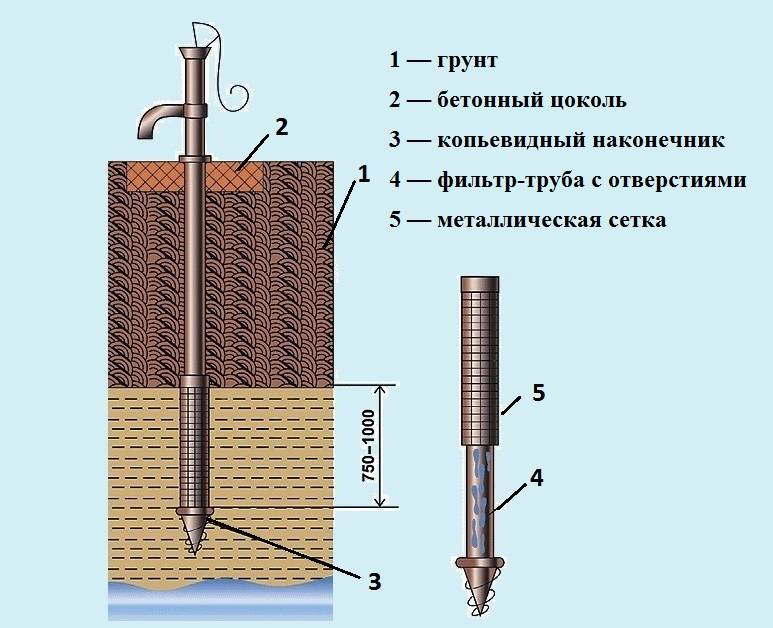 Абиссинский колодец своими руками: устройство скважины-иглы - точка j