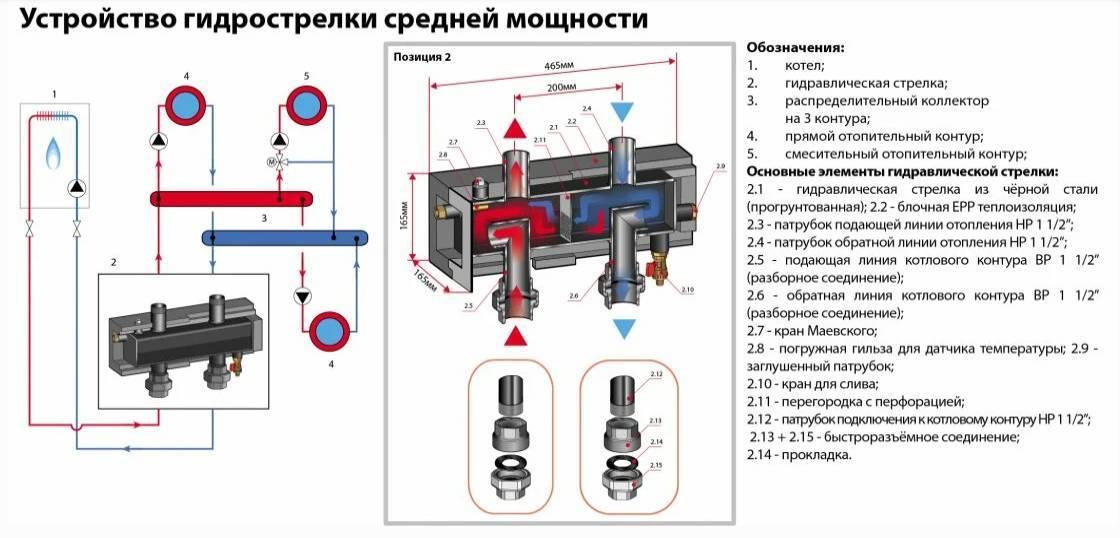 Гидрострелка для отопления, зачем она нужна и какие бывают: