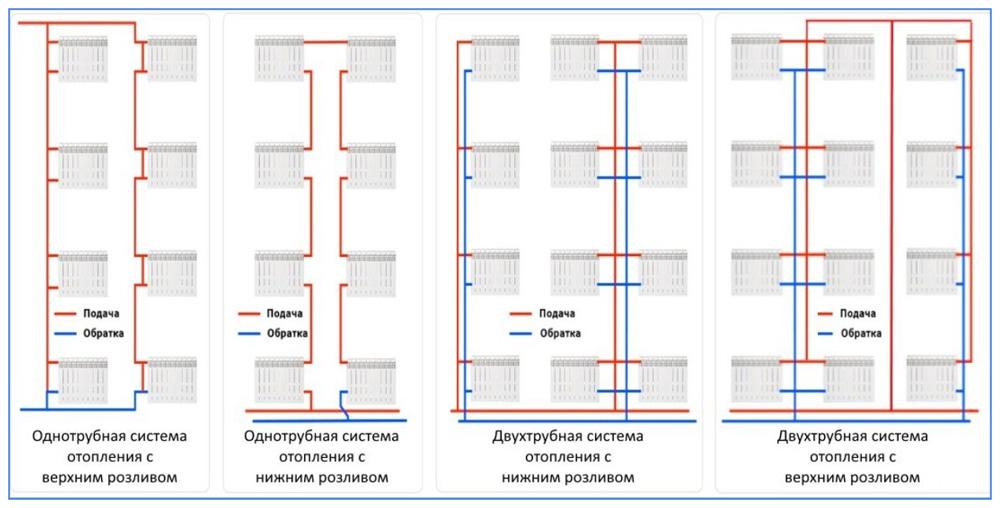 Капитальный ремонт системы отопления в многоквартирном доме: входит ли стоимость полной замены элементов теплоснабжения или текущие работы в рамки платежей по жкх?