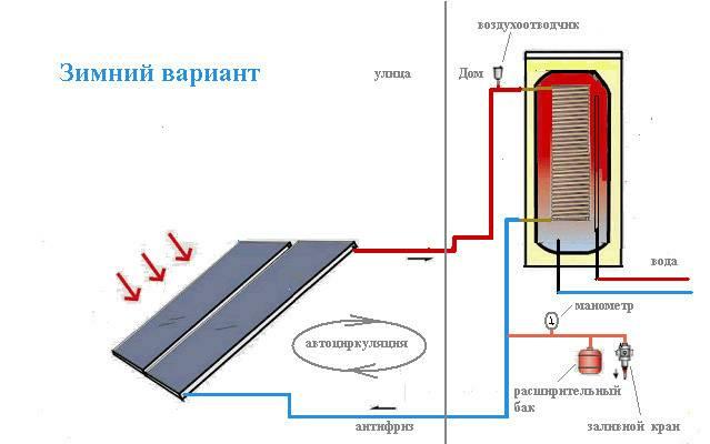 Установка (монтаж) солнечных коллекторов. выбор коллектора. расчет площади