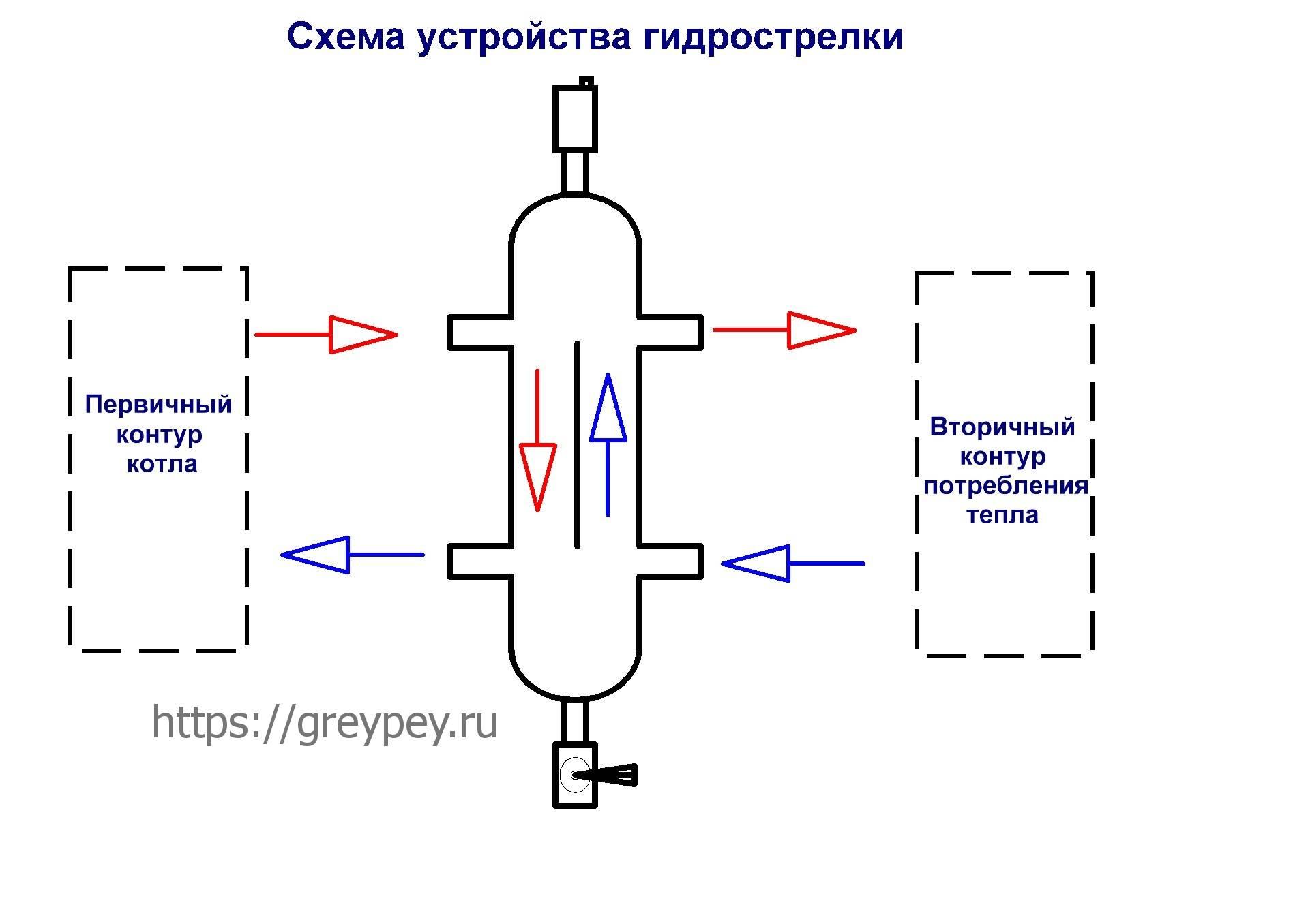 Расчёт гидрострелки