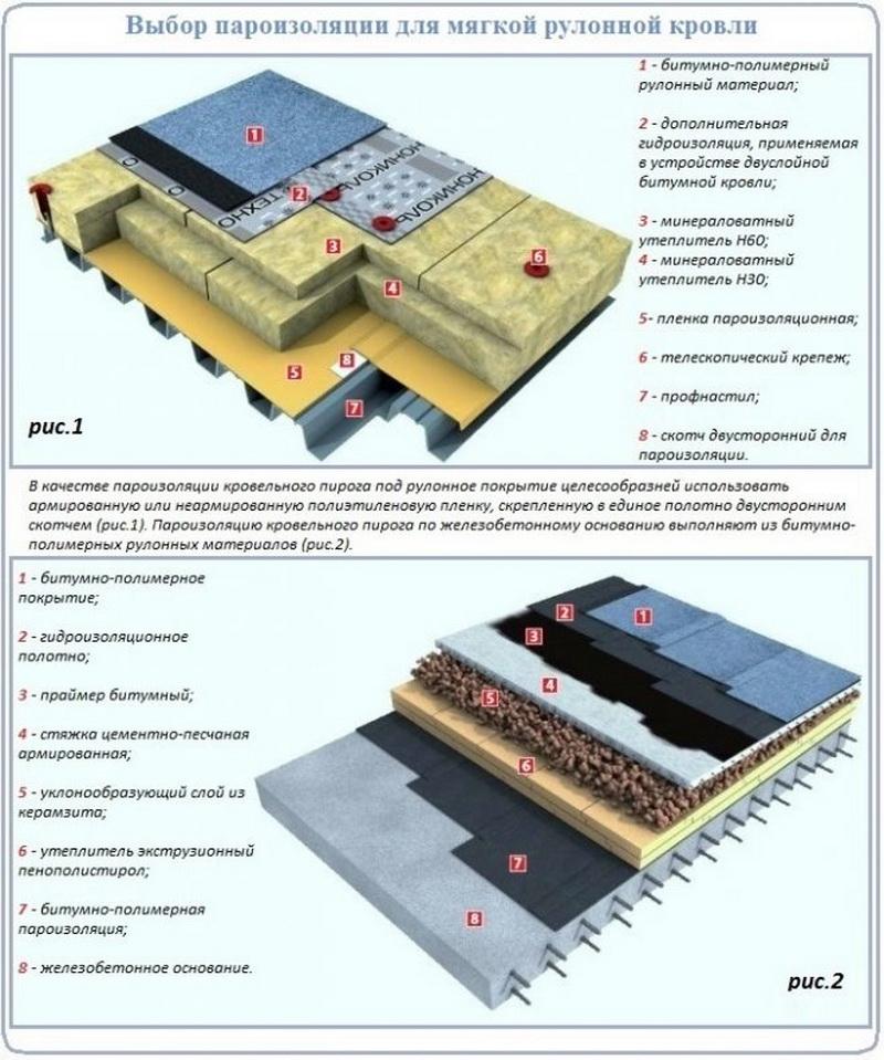 Соотношение плотности утеплителя для кровли с другими характеристиками теплоизоляционного материала