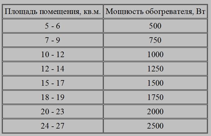 Расчет конвекторов отопления для определенной площади помещения