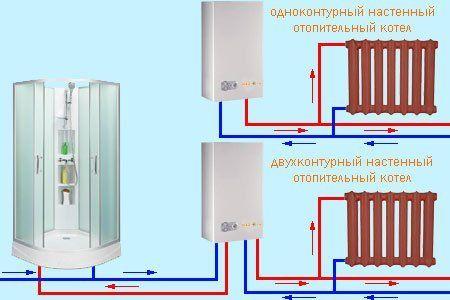 Двухконтурные и одноконтурные газовые котлы отопления