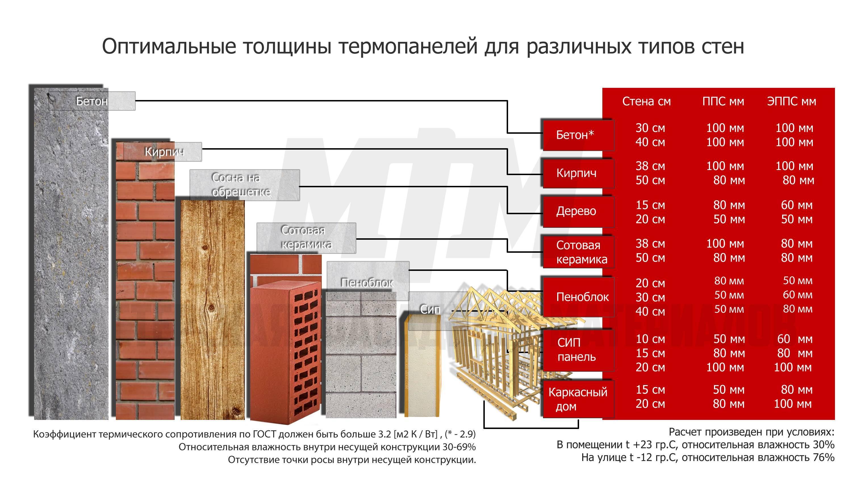 Как утеплить стены дома изнутри, оптимальный вариант утеплителя, сравнение характеристик утеплителей, технология работы, видеоинструкция