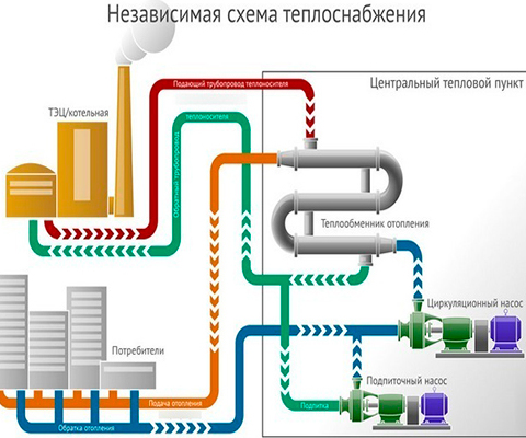 Теплоснабжение и отопление многоквартирного дома