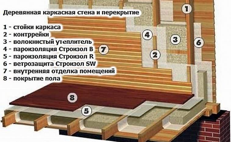 Правильное утепление стен деревянного дома снаружи