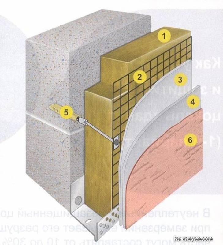 Утепление блочного дома. практическое руководство по утеплению дома из газосиликатных блоков снаружи
