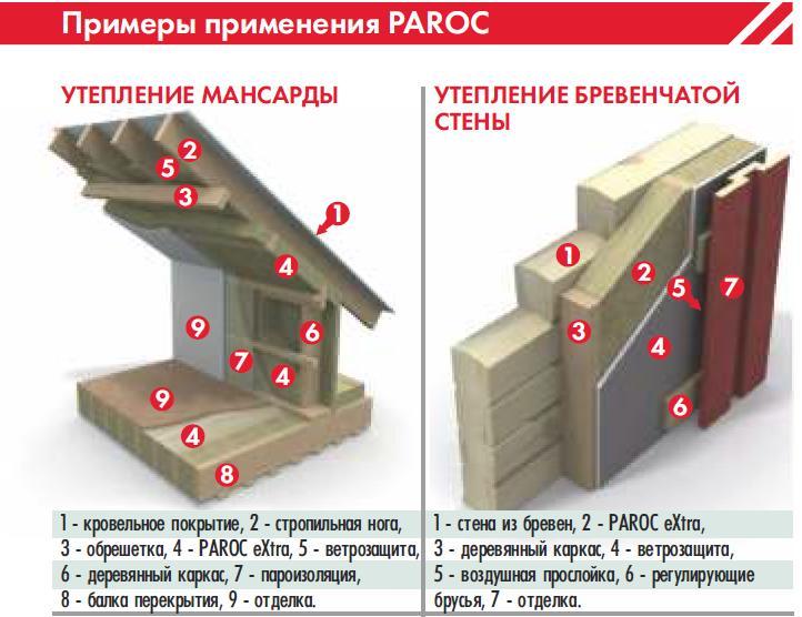 Утеплитель парок: технические характеристики теплоизоляции