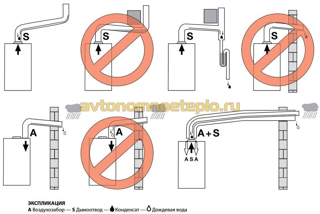 Основные способы заземления газового котла в частном доме