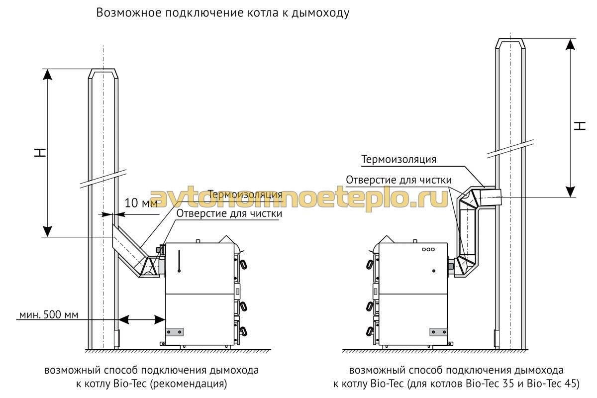 Дымоход для твердотопливного котла: виды, устройство и особенности монтажа