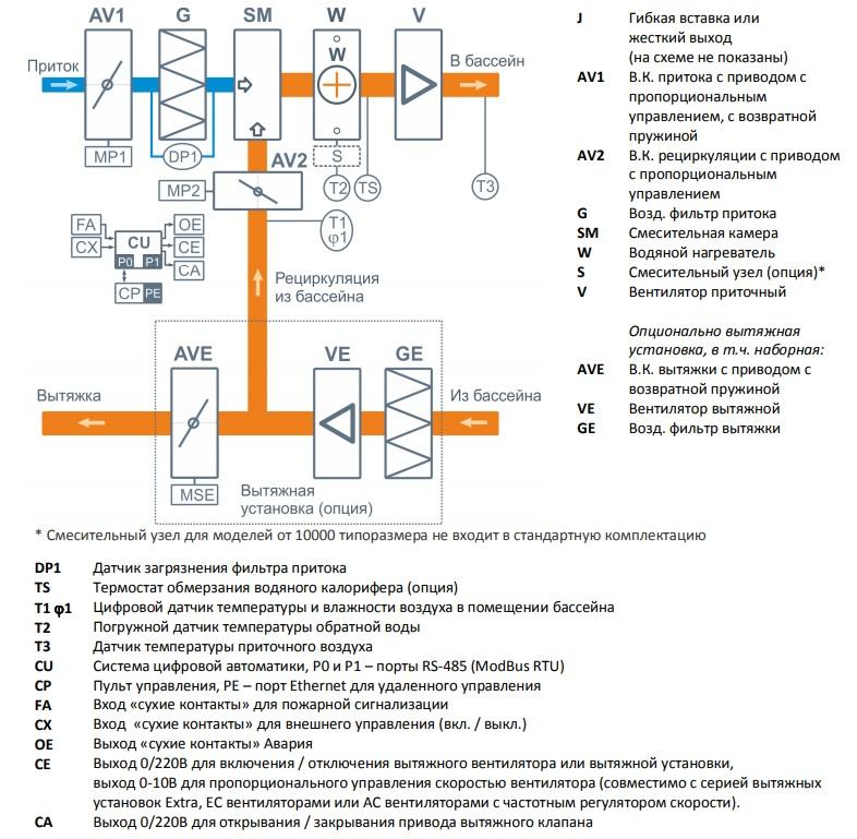 Обвязка калорифера: устройство и принцип работы теплообменника, схемы нагрева водяной приточной вентиляции