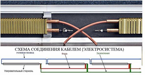 Плинтусное отопление: описание, применение