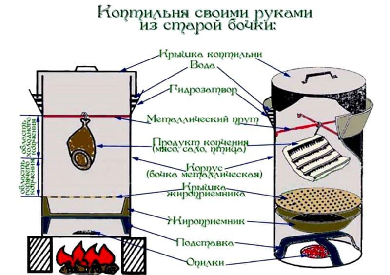 Коптильня горячего копчения своими руками: схемы, фото, видео - vodatyt.ru