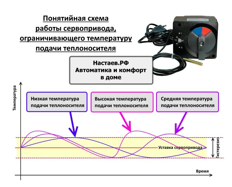 Принцип работы сервопривода, что такое сервопривод