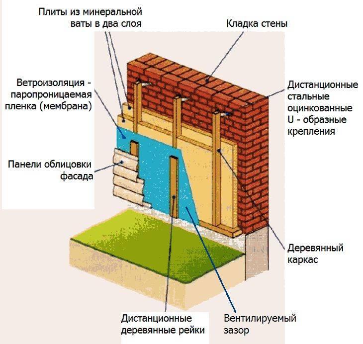 Чем утеплить дом из керамзитобетонных блоков снаружи: лучшие материалы и как правильно выполнить с помощью пеноплекса, а также нужно ли это делать?