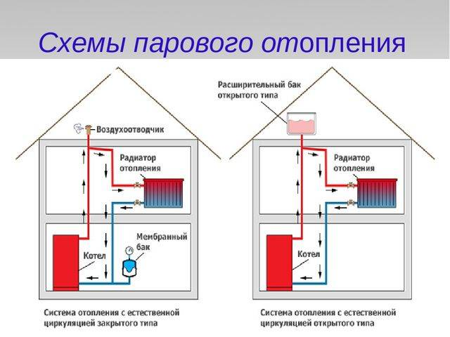 Паровое отопление в частном доме: схема, преимущества и недостатки