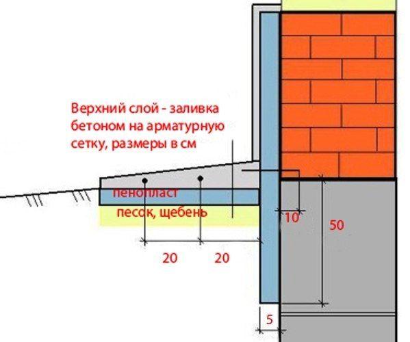 Утепление фундамента и отмостки дома пенополистиролом, пеноплексом