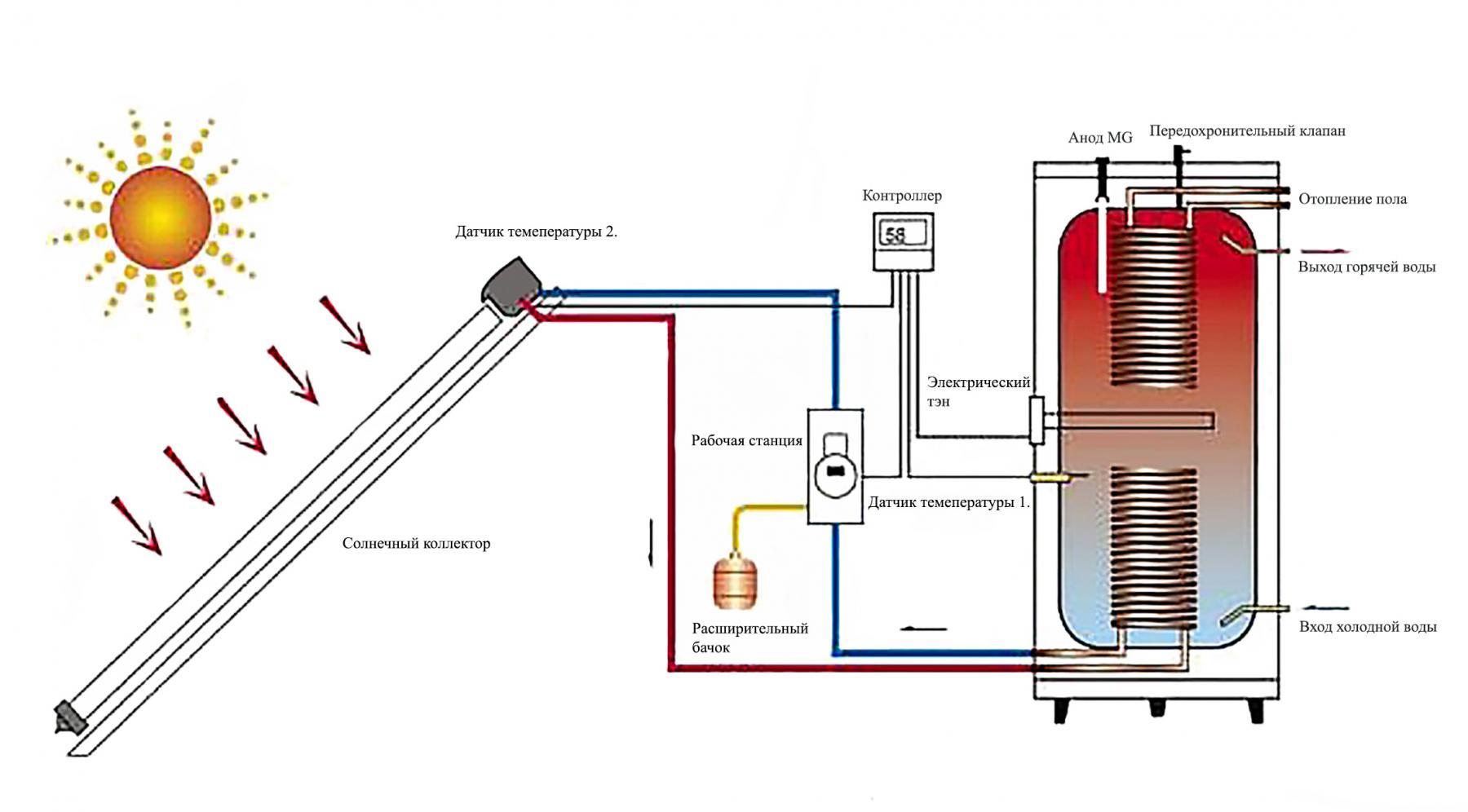 Солнечный водонагреватель: возможности использования геоколлектораи самостоятельное изготовление устройства