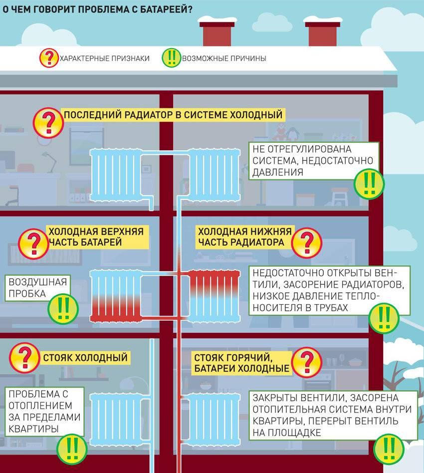 Нормативы температуры воды в батареях, параметры воздуха