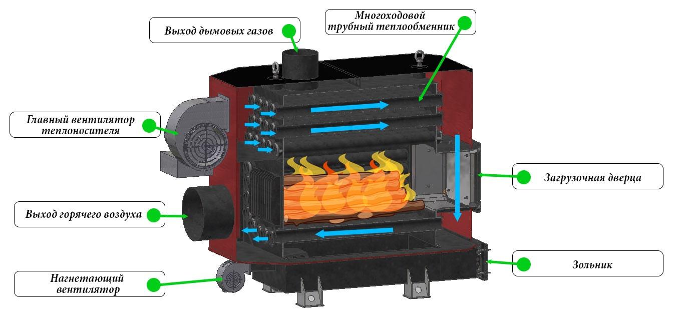 Виды теплогенераторов для воздушного отопления и их характеристика