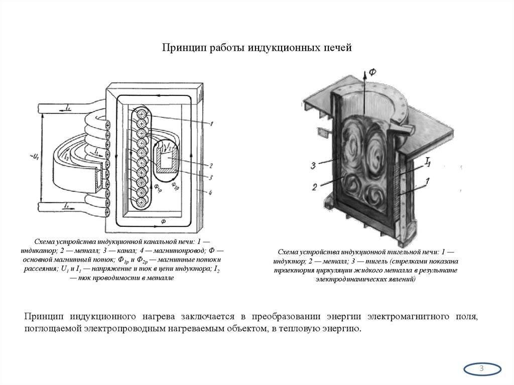 Характеристики и принцип работы индукционного котла отопления