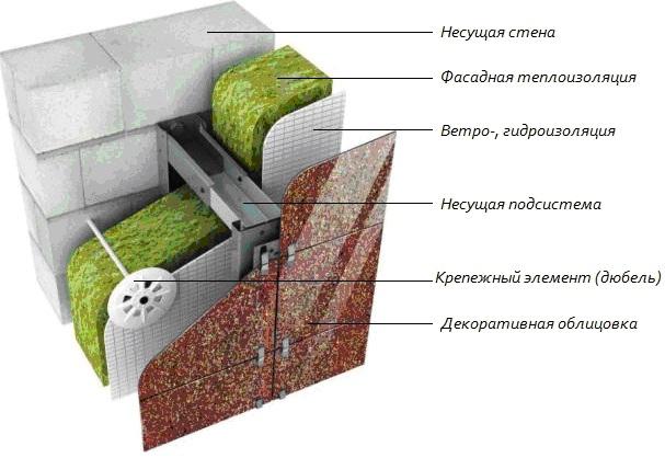 Утепления газобетонного дома: технология и используемые материалы