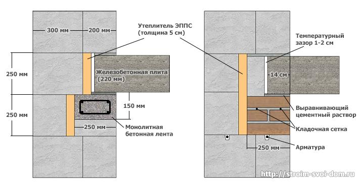 Как сделать армопояс на газобетоне?