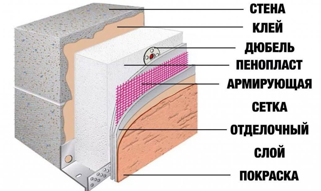 Как правильно утеплить стены пенополистиролом своими руками