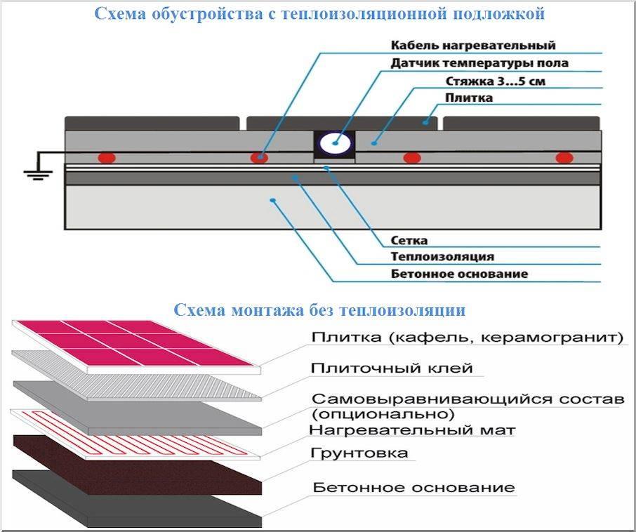 Электрический теплый пол в стяжку — подробная инструкция установки