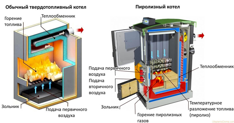 Получаем горячую воду от дров — используем двухконтурный твердотопливный котел длительного горения