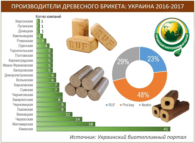 Бизнес-план производства брикетов, как открыть производство брикетов, скачать бесплатно готовый пример