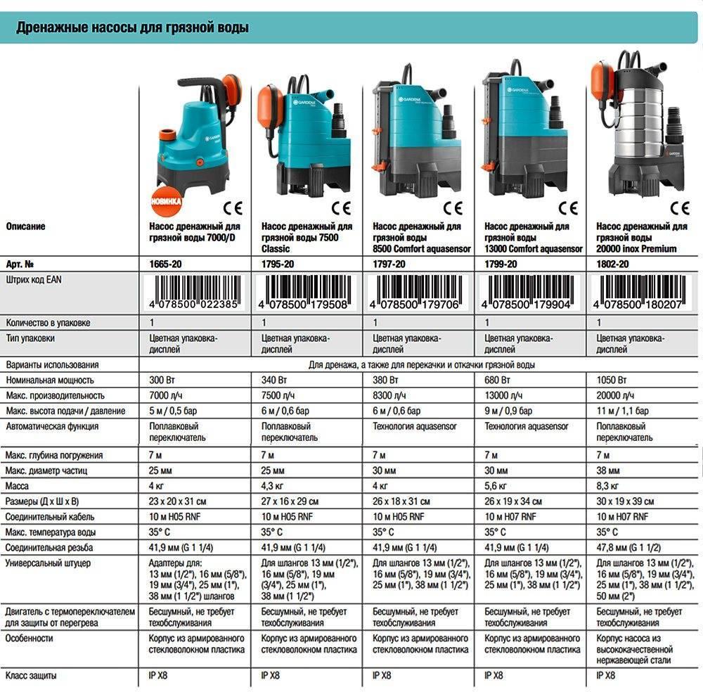 Как выбрать фекальный или дренажный насос для дачи или дома: виды оборудования, рейтинг популярных моделей, их характеристики, а также плюсы и минусы