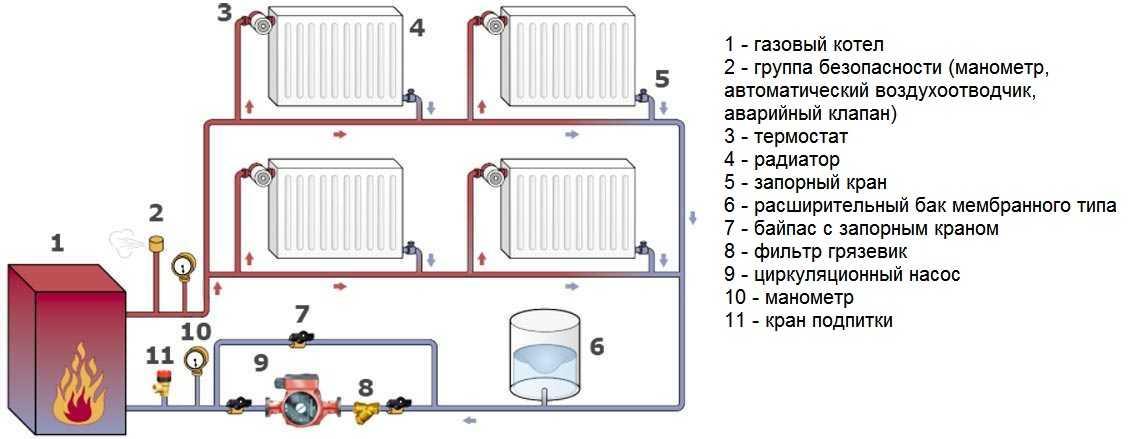 Самодельный газовый котел для отопления частного дома – правила изготовления