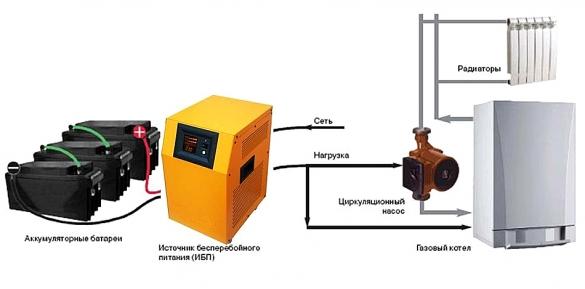Ибп для циркуляционного насоса отопления