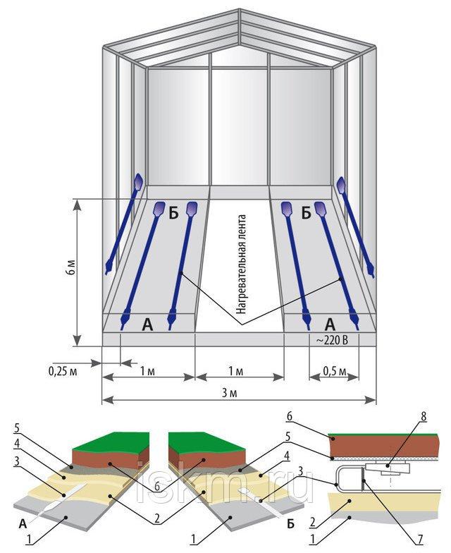 Способы утепления теплиц из поликарбоната