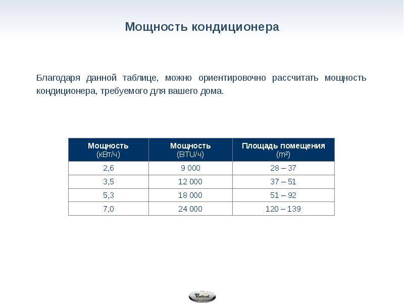 Расчет мощности кондиционера - калькулятор для автоматического расчета мощности и энергопотребления  кондиционера online. рекомендации, как рассчитать мощность кондиционера.