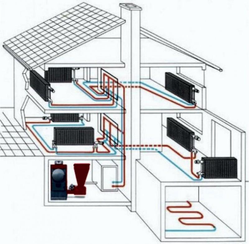 Установка и подключение твердотопливного котла в частном доме