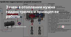 Гидрострелка принцип работы назначение и расчеты - лучшее отопление