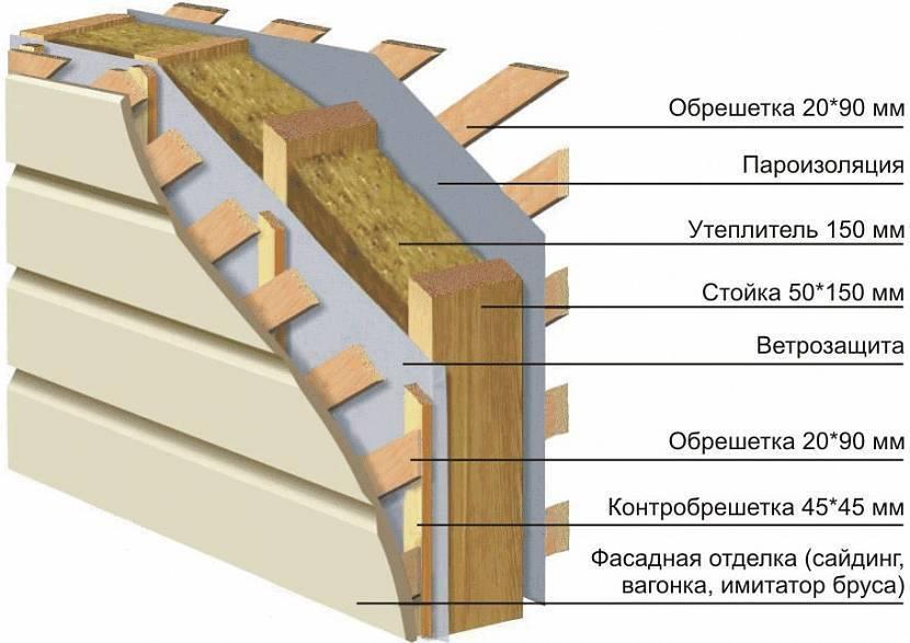 Утепление каркасного дома минеральной ватой своими руками, выбор изолятора и монтаж