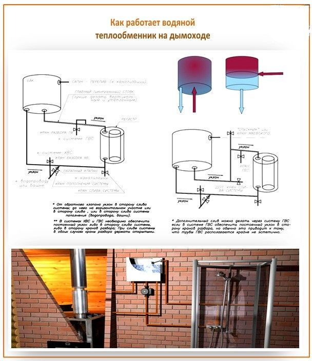 Теплообменник для горячей воды от отопления: что это такое, как сделать своими руками для частного дома, принцип работы системы