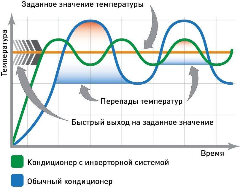 Функционал инверторных котлов отопления