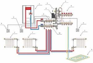 Как сделать теплый пол от отопления в частном доме – можно ли врезаться в уже работающую систему