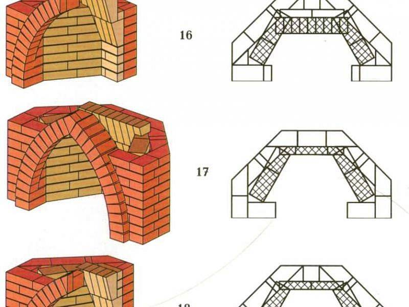 Как сложить камин своими руками: схема, рекомендации