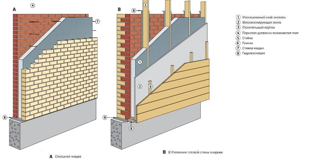 Утепление пенопластом наружных стен